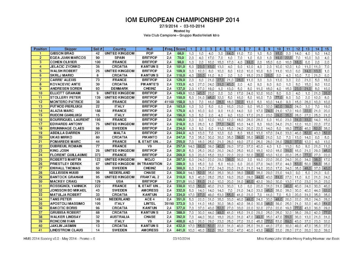 Euro results 1