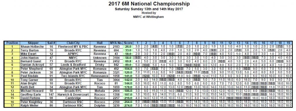 6M National Championship 2017 Results